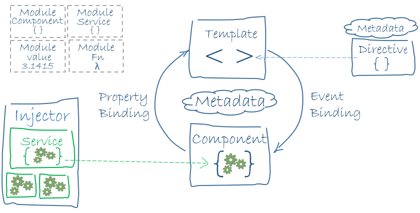 architecture_of_an_angular_2_application