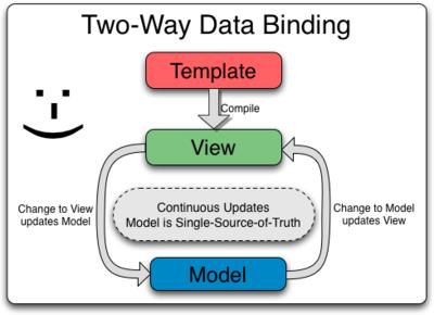 two_way_data_binding-angularjs