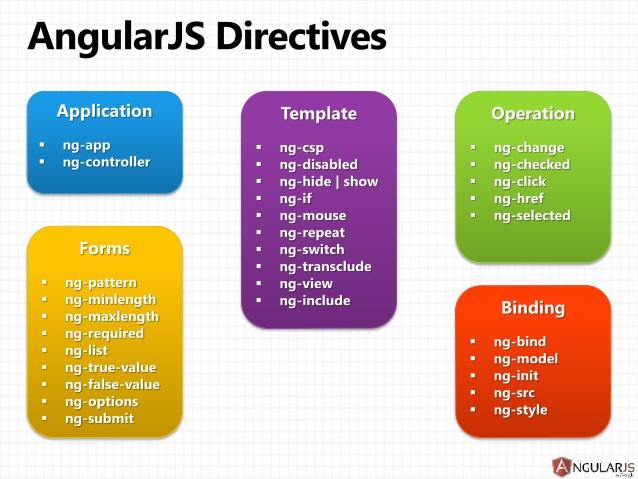 angularjs-directives