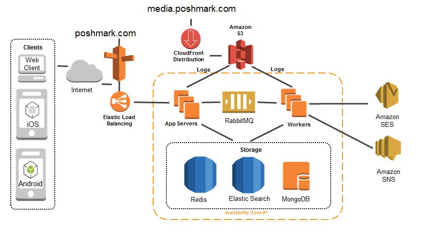 poshmark-arch-diagram