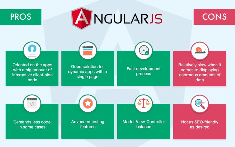 angular-2-advantages-and-disadvantages-graph-3 – Hành trang Lập trình blog