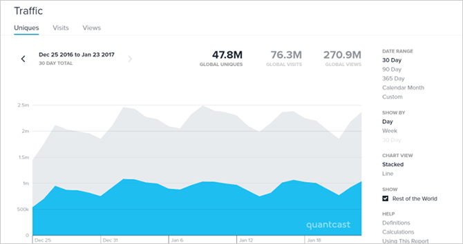 website-traffic-quantcast