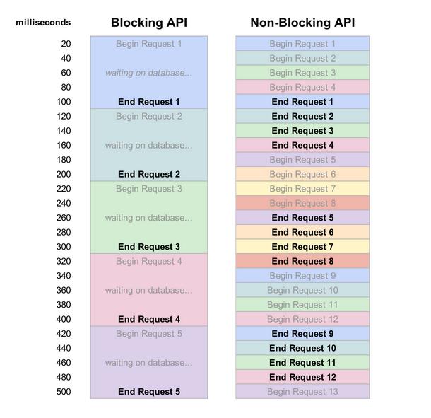 Mô hình Non-Blocking I/O